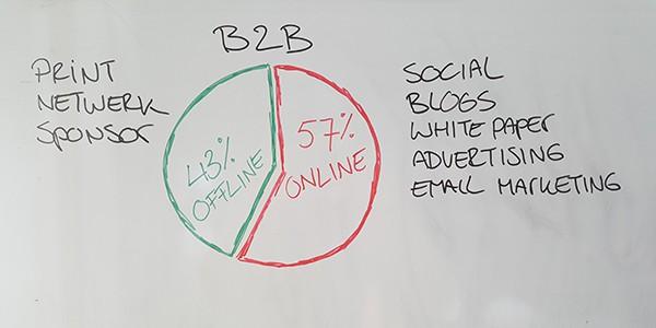 MMM-57-procent-van-het-koopproces-speelt-zich-online-af